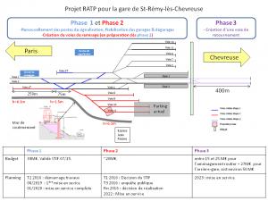 Projet Schema_projet_RATP
