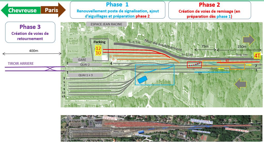 Projet RATP - les 3 phases